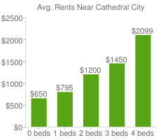Graph of average rent prices for Cathedral City